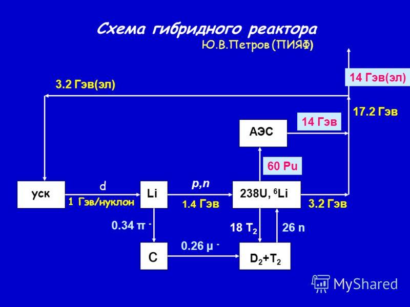 уск d 1 Гэв/нуклон Li p,n 1.4 Гэв 0.34 π - 0.26 μ - 238U, 6 Li D 2 +T 2 26 n АЭС 60 Pu 14 Гэв 3.2 Гэв 17.2 Гэв 14 Гэв(эл) 3.2 Гэв(эл) с 18 T 2 Схема гибридного реактора Ю.В.Петров (ПИЯФ )