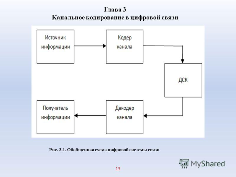 1313 Глава 3 Канальное кодирование в цифровой связи Рис. 3.1. Обобщенная схема цифровой системы связи