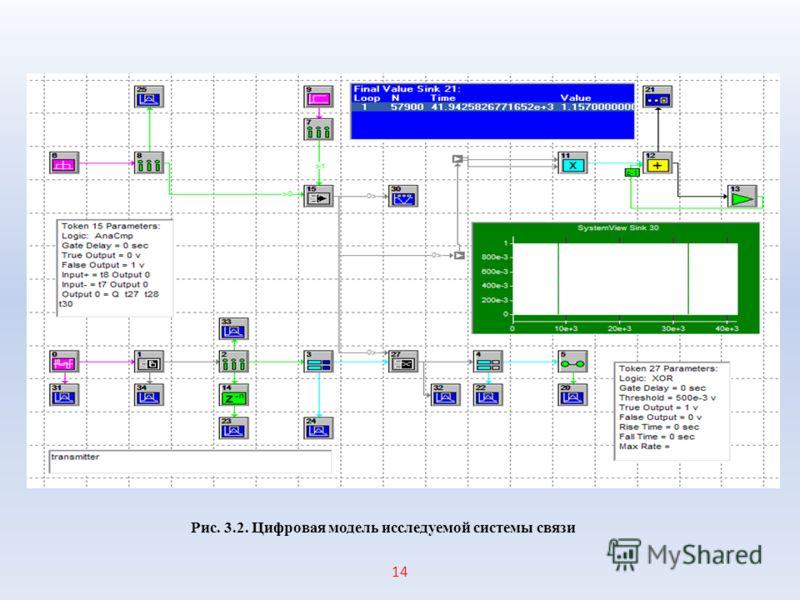 1414 Рис. 3.2. Цифровая модель исследуемой системы связи
