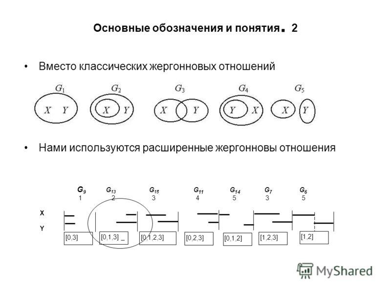 Основные обозначения и понятия. 2 Вместо классических жергонновых отношений Нами используются расширенные жергонновы отношения XYXY G 9 G 13 G 15 G 11 G 14 G 7 G 6 1 2 3 4 5 3 5 [0,3] [0,1,3] _ [0,1,2,3] [0,2,3] [0,1,2] [1,2,3] [1,2]