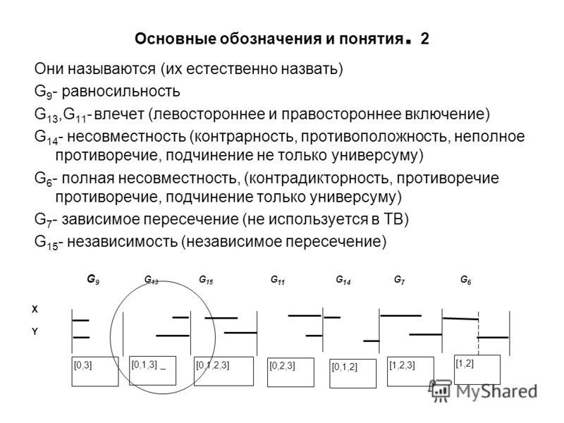 Основные обозначения и понятия. 2 Они называются (их естественно назвать) G 9 - равносильность G 13,G 11 - влечет (левостороннее и правостороннее включение) G 14 - несовместность (контрарность, противоположность, неполное противоречие, подчинение не