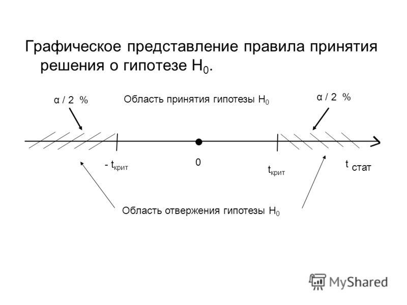Графическое представление правила принятия решения о гипотезе Н 0. ________________________________________ t стат 0 - t крит t крит Область принятия гипотезы H 0 Область отвержения гипотезы H 0 α / 2 %