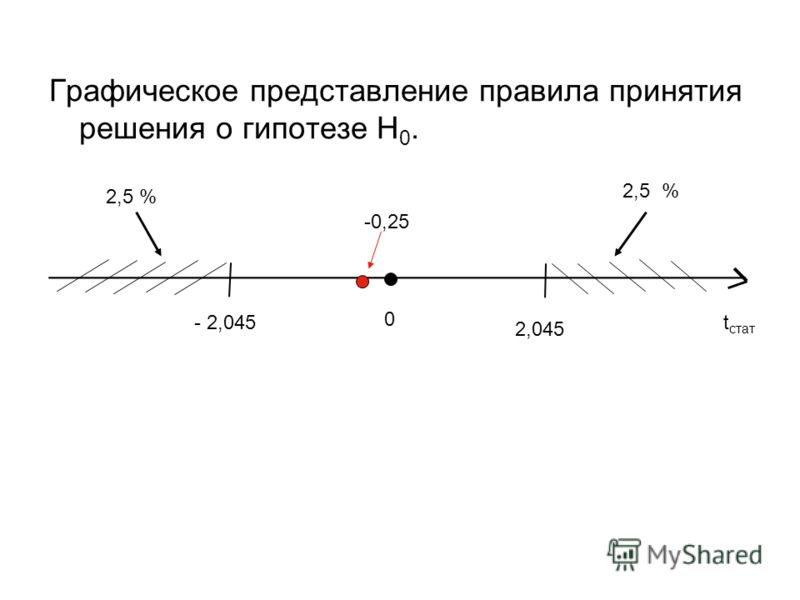 Графическое представление правила принятия решения о гипотезе Н 0. ________________________________________ t стат 0 - 2,045 2,045 2,5 % -0,25