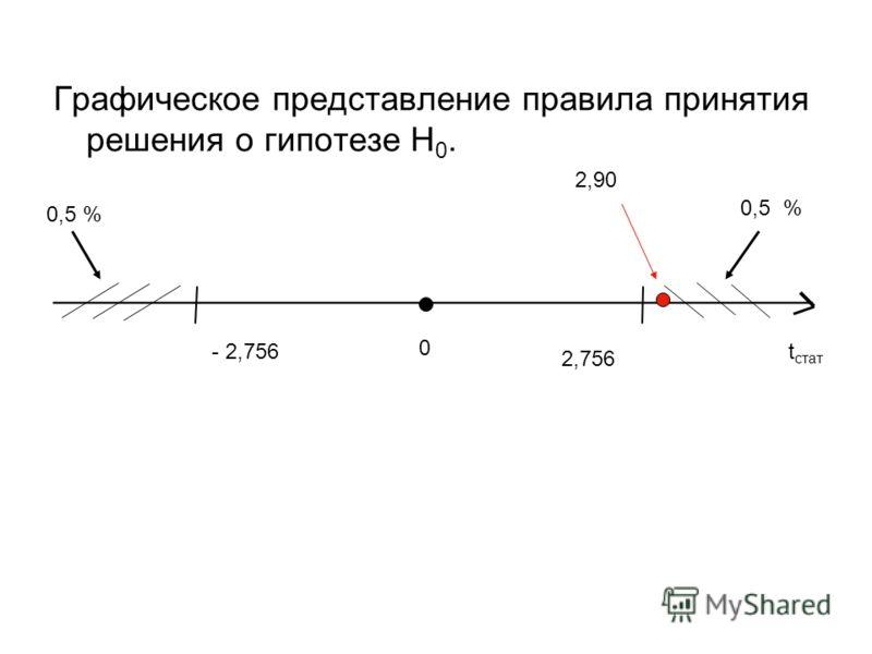 Графическое представление правила принятия решения о гипотезе Н 0. ________________________________________ t стат 0 - 2,756 2,756 0,5 % 2,90