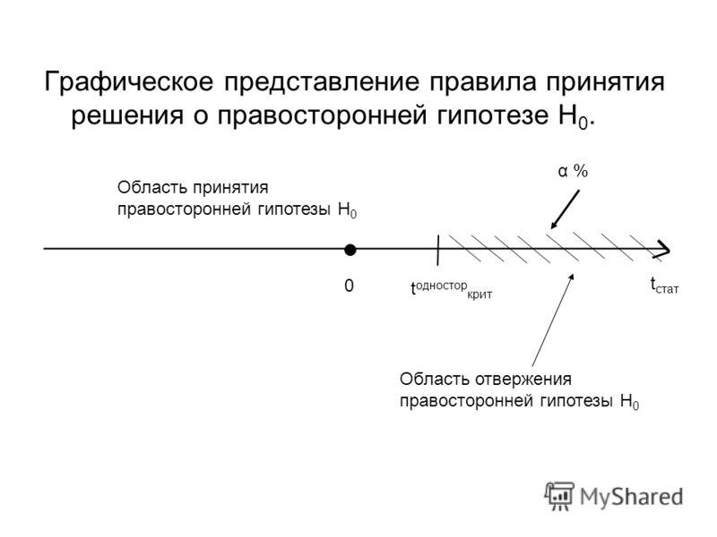 Графическое представление правила принятия решения о правосторонней гипотезе Н 0. ________________________________________ t стат 0 t одностор крит Область принятия правосторонней гипотезы H 0 Область отвержения правосторонней гипотезы H 0 α %