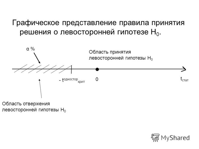 Графическое представление правила принятия решения о левосторонней гипотезе Н 0. ________________________________________ t стат 0 - t одностор крит Область принятия левосторонней гипотезы H 0 Область отвержения левосторонней гипотезы H 0 α %