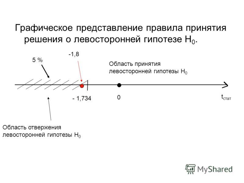 Графическое представление правила принятия решения о левосторонней гипотезе Н 0. ________________________________________ t стат 0 - 1,734 Область принятия левосторонней гипотезы H 0 Область отвержения левосторонней гипотезы H 0 5 % -1,8
