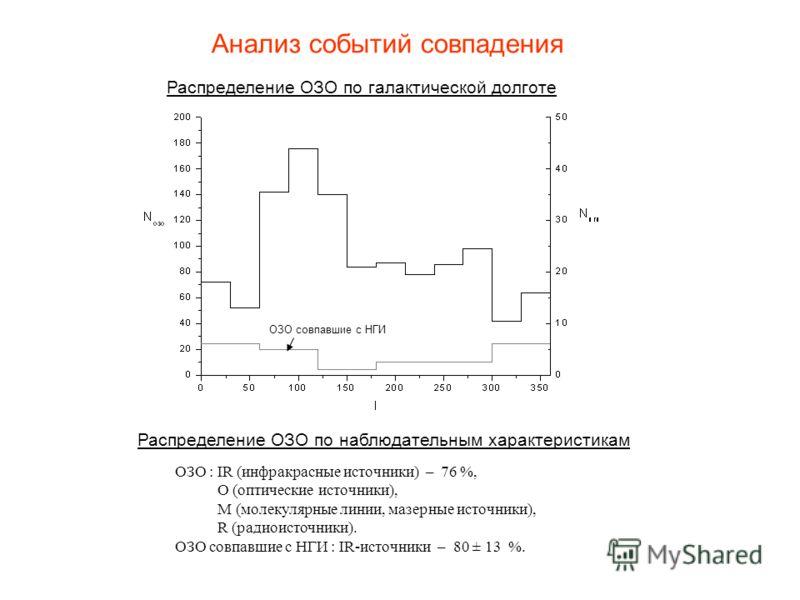Анализ событий совпадения Распределение ОЗО по галактической долготе ОЗО : IR (инфракрасные источники) – 76 %, О (оптические источники), М (молекулярные линии, мазерные источники), R (радиоисточники). ОЗО совпавшие с НГИ : IR-источники – 80 ± 13 %. Р