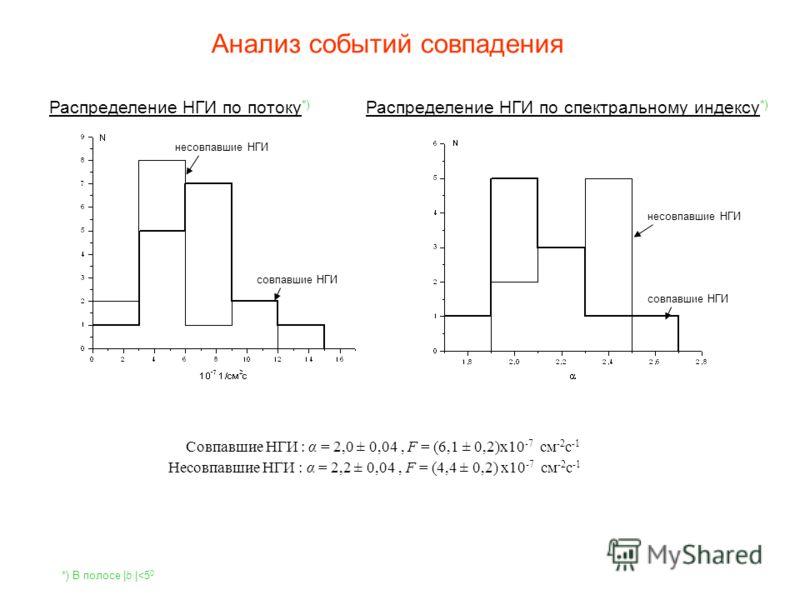 Анализ событий совпадения Распределение НГИ по потоку *) Распределение НГИ по спектральному индексу *) совпавшие НГИ несовпавшие НГИ совпавшие НГИ несовпавшие НГИ *) В полосе |b |