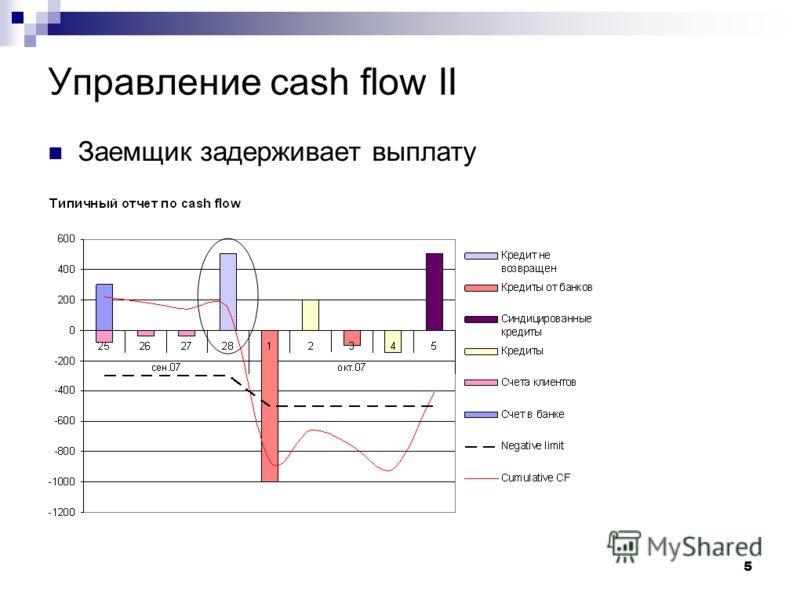 5 Управление cash flow II Заемщик задерживает выплату