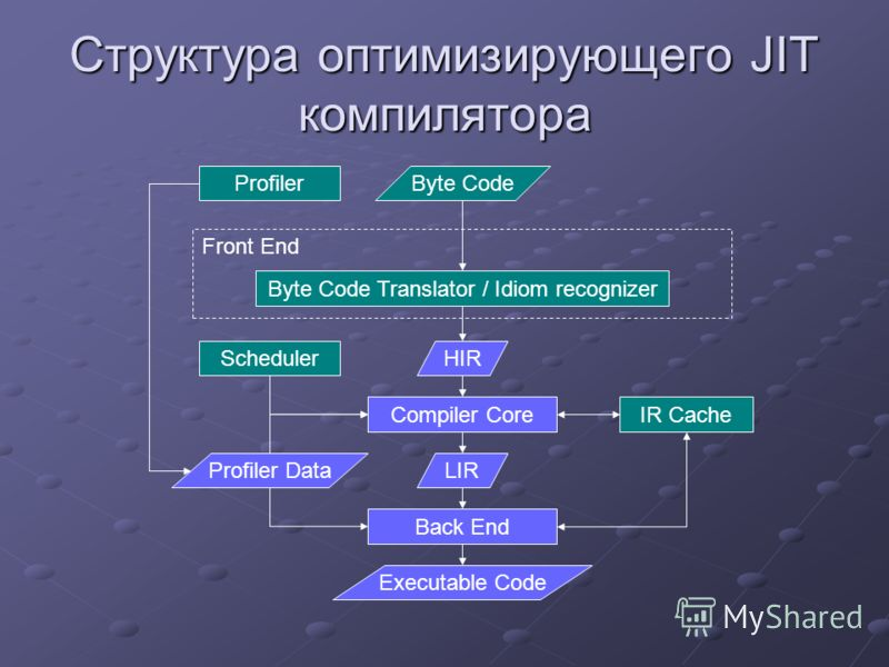 Front End Структура оптимизирующего JIT компилятора Byte Code Byte Code Translator / Idiom recognizer HIR Compiler Core LIR Back End IR Cache Profiler Data Executable Code Scheduler Profiler