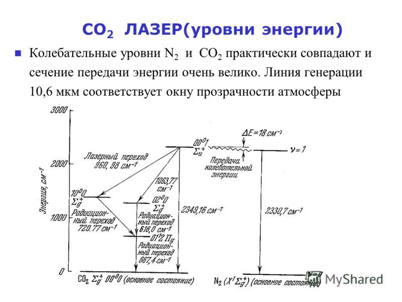 СО 2 ЛАЗЕР(уровни энергии) Колебательные уровни N 2 и СО 2 практически совпадают и сечение передачи энергии очень велико. Линия генерации 10,6 мкм соответствует окну прозрачности атмосферы