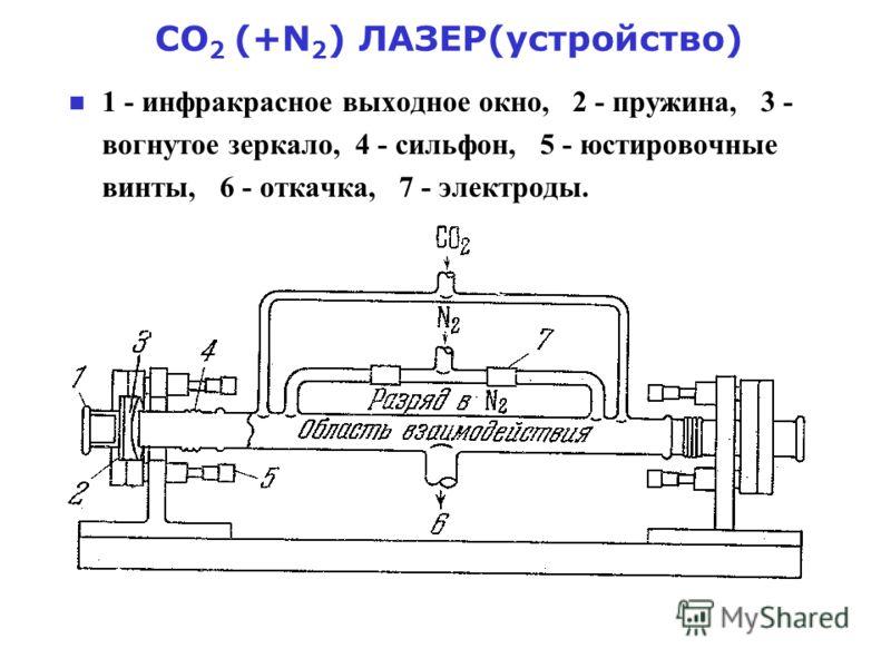 СО 2 (+N 2 ) ЛАЗЕР(устройство) 1 - инфракрасное выходное окно, 2 - пружина, 3 - вогнутое зеркало, 4 - сильфон, 5 - юстировочные винты, 6 - откачка, 7 - электроды.