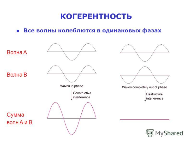 Сумма волн A и B КОГЕРЕНТНОСТЬ n Все волны колеблются в одинаковых фазах Волна A Волна B