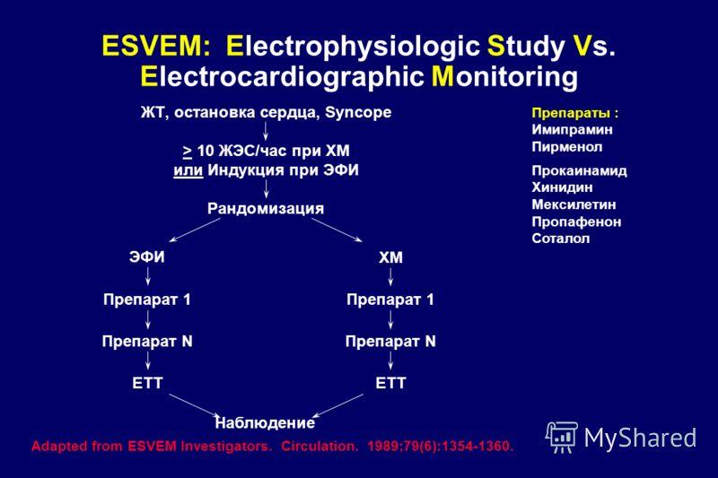 ESVEM: Electrophysiologic Study Vs. Electrocardiographic Monitoring ЖТ, остановка сердца, Syncope Рандомизация ЭФИ ХМ Adapted from ESVEM Investigators. Circulation. 1989;79(6):1354-1360. Наблюдение > 10 ЖЭС/час при ХМ или Индукция при ЭФИ Препарат 1
