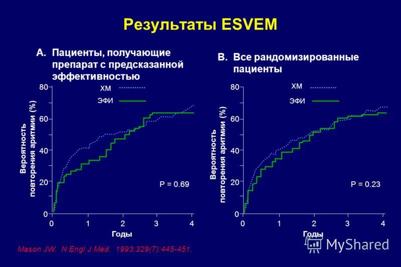 Результаты ESVEM Mason JW. N Engl J Med. 1993;329(7):445-451. A.Пациенты, получающие препарат с предсказанной эффективностью B.Все рандомизированные пациенты 0 20 40 60 80 1234 Годы P = 0.69 ХМ ЭФИ Вероятность повторения аритмии (%) 0 20 40 60 80 123