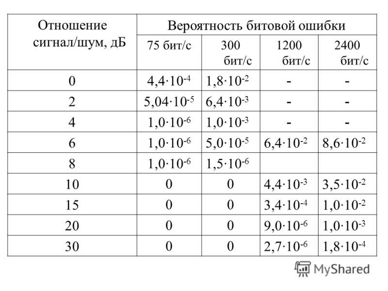 Отношение сигнал/шум, дБ Вероятность битовой ошибки 75 бит/с300 бит/с 1200 бит/с 2400 бит/с 04,410 -4 1,810 -2 -- 25,0410 -5 6,410 -3 -- 41,010 -6 1,010 -3 -- 61,010 -6 5,010 -5 6,410 -2 8,610 -2 81,010 -6 1,510 -6 10004,410 -3 3,510 -2 15003,410 -4