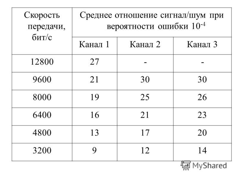 Скорость передачи, бит/с Среднее отношение сигнал/шум при вероятности ошибки 10 -4 Канал 1Канал 2Канал 3 1280027-- 96002130 8000192526 6400162123 4800131720 320091214