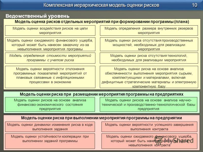 Модель оценка рисков отдельных мероприятий при формировании программы (плана) Модель оценки риска при выполнении мероприятия программы на предприятии Модель оценки риска при размещении мероприятия программы на предприятиях Модель оценки динамики изме