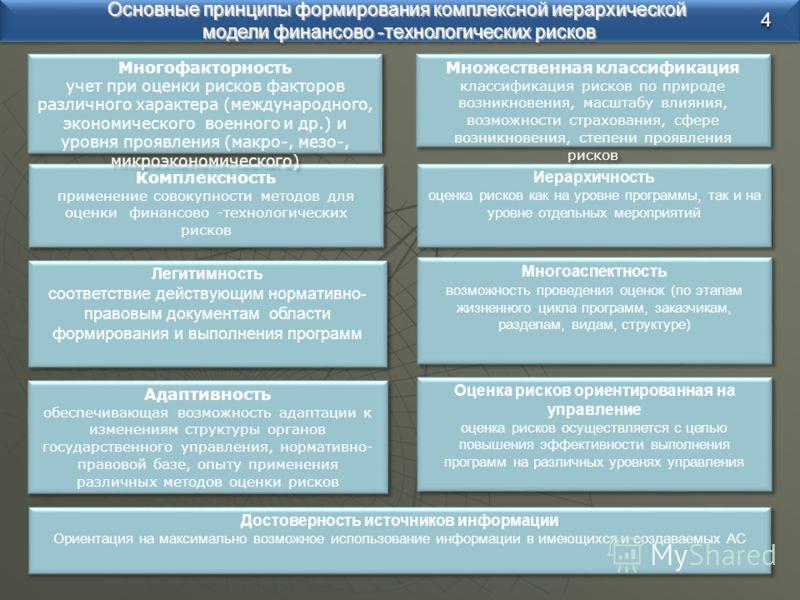 Основные принципы формирования комплексной иерархической модели финансово -технологических рисков Основные принципы формирования комплексной иерархической модели финансово -технологических рисков Комплексность применение совокупности методов для оцен