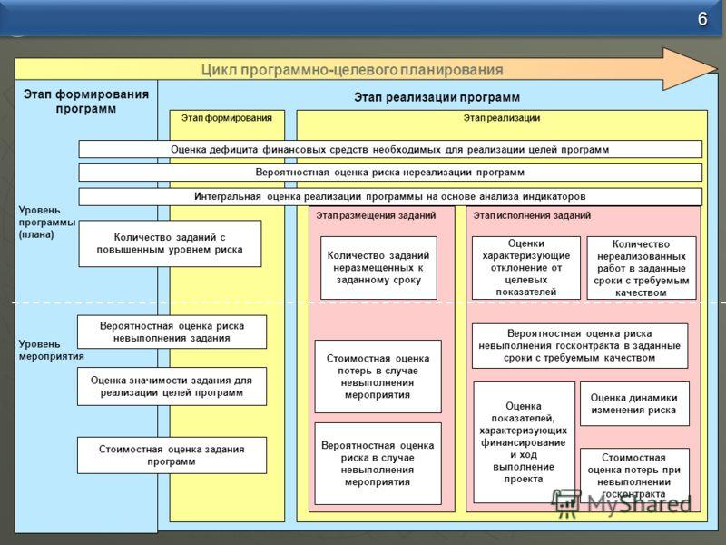 Этап формирования программ Этап реализации программ Этап формирования Уровень программы (плана) Уровень мероприятия Количество заданий с повышенным уровнем риска Вероятностная оценка риска невыполнения задания Стоимостная оценка задания программ Оцен