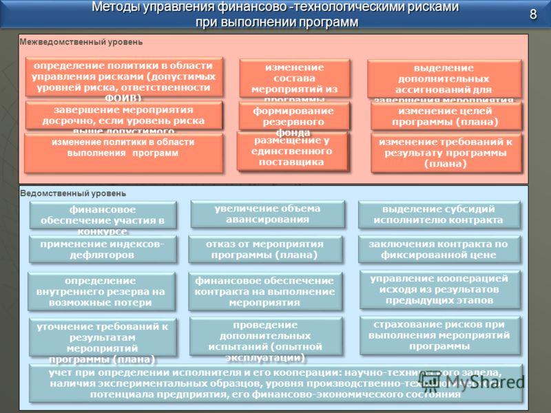 Ведомственный уровень Межведомственный уровень Методы управления финансово -технологическими рисками при выполнении программ при выполнении программ Методы управления финансово -технологическими рисками при выполнении программ при выполнении программ