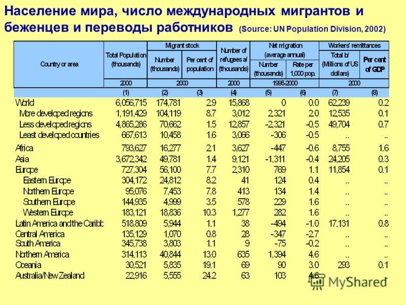 Население мира, число международных мигрантов и беженцев и переводы работников (Source: UN Population Division, 2002)