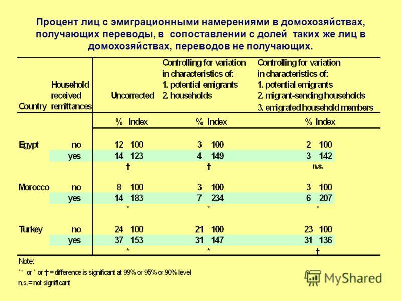 Процент лиц с эмиграционными намерениями в домохозяйствах, получающих переводы, в сопоставлении с долей таких же лиц в домохозяйствах, переводов не получающих.