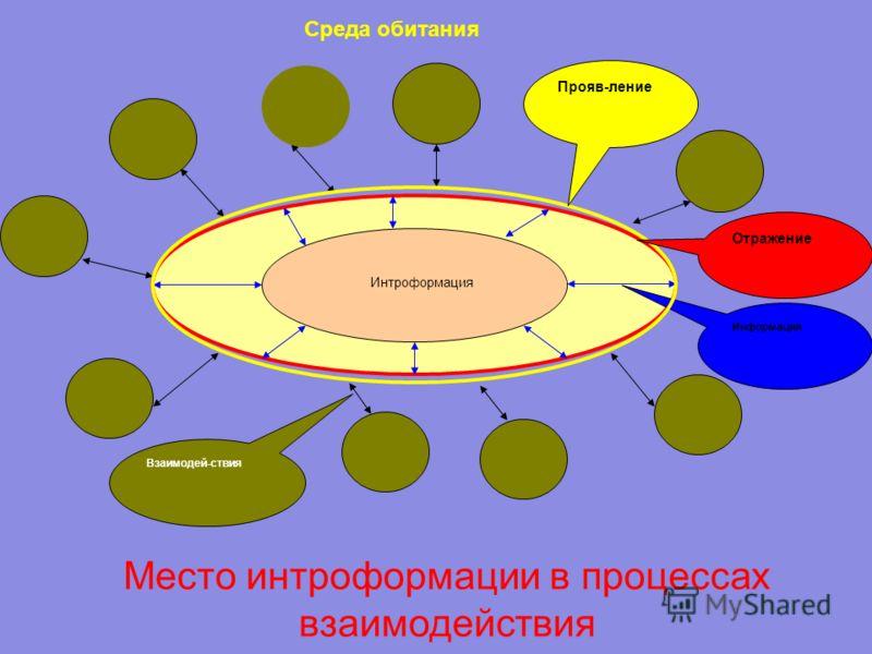 Несиловое взаимодействие– это обмен информацией посредством проявлений, приводящий к изменению в интрофор- мационном наполнении. В более общем виде можно сказать, что несиловое взаимодействие заключено во внутренней мотивации поведения объектов взаим