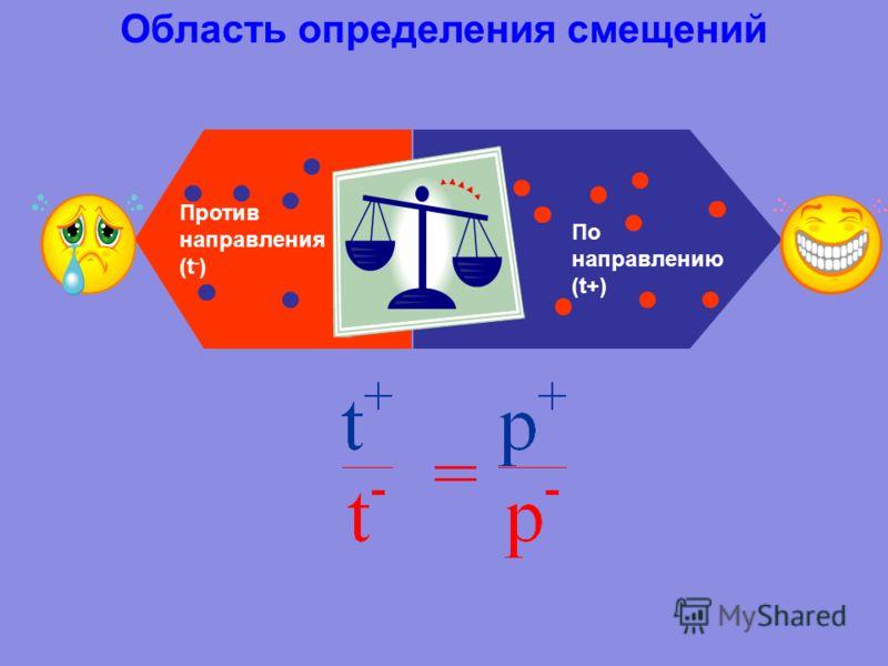©Тесля Ю.Н. 34 Необходимо установить связь между собственной вероятностью смещения и интроформационной мерой. Для этого воспользуемся геометрическим представлением вероятности. i P