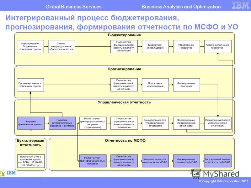 © Copyright IBM Corporation 2011 Business Analytics and OptimizationGlobal Business Services Интегрированный процесс бюджетирования, прогнозирования, формирования отчетности по МСФО и УО