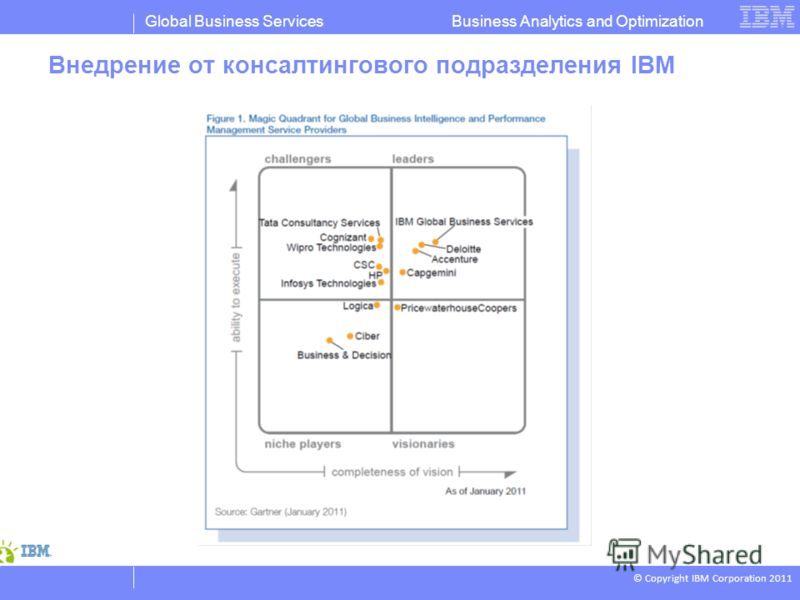 © Copyright IBM Corporation 2011 Business Analytics and OptimizationGlobal Business Services Внедрение от консалтингового подразделения IBM