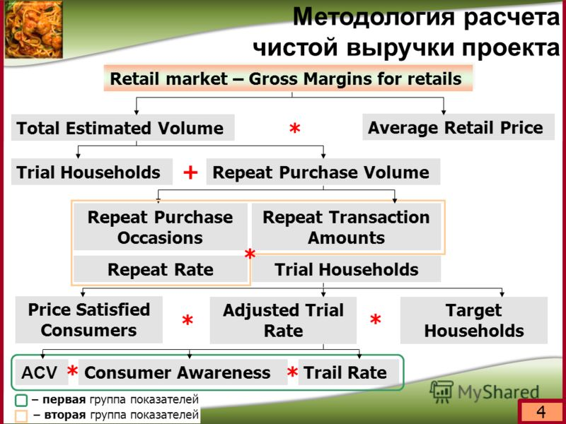 4 Методология расчета чистой выручки проекта Retail market – Gross Margins for retails Total Estimated Volume Average Retail Price Trial Households Repeat Rate Repeat Purchase Occasions Repeat Transaction Amounts Price Satisfied Consumers Target Hous