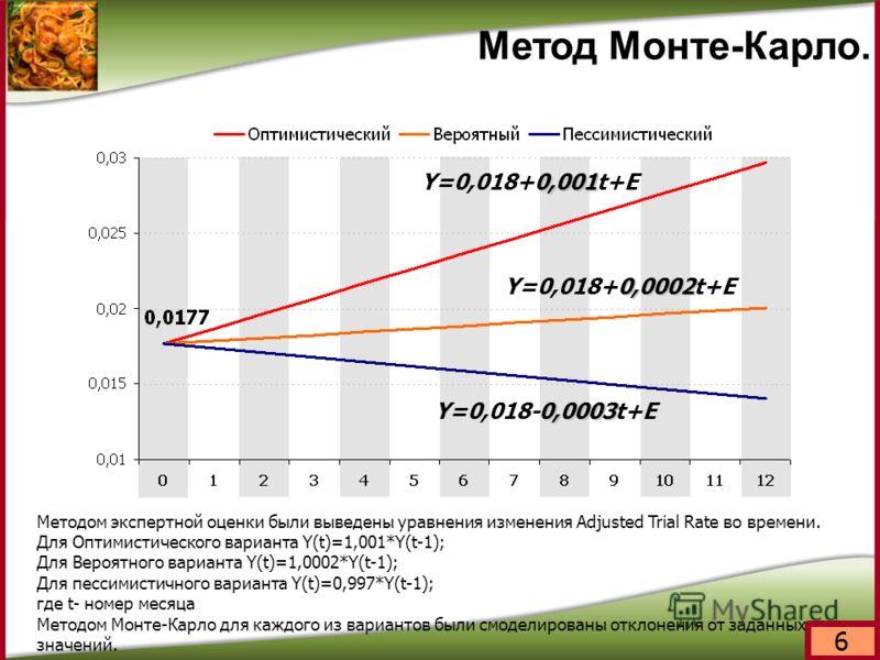 6 Метод Монте-Карло. Методом экспертной оценки были выведены уравнения изменения Adjusted Trial Rate во времени. Для Оптимистического варианта Y(t)=1,001*Y(t-1); Для Вероятного варианта Y(t)=1,0002*Y(t-1); Для пессимистичного варианта Y(t)=0,997*Y(t-