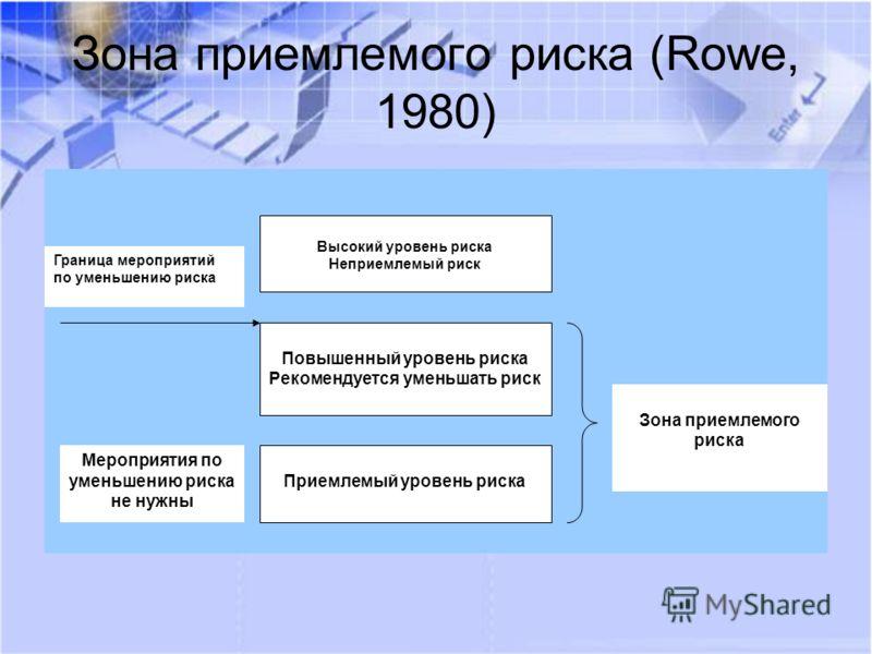 Зона приемлемого риска (Rowe, 1980) Высокий уровень риска Неприемлемый риск Повышенный уровень риска Рекомендуется уменьшать риск Приемлемый уровень риска Граница мероприятий по уменьшению риска Зона приемлемого риска Мероприятия по уменьшению риска