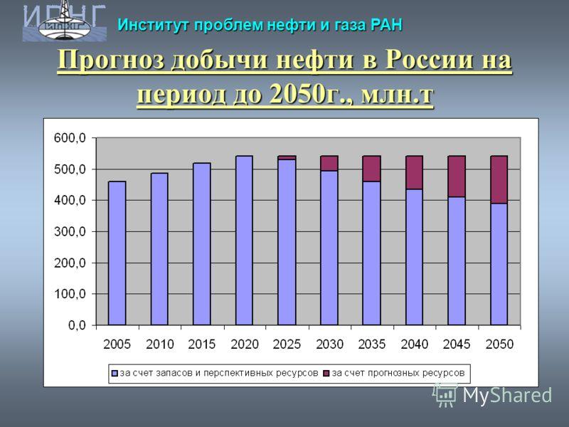 Институт проблем нефти и газа РАН Прогноз добычи нефти в России на период до 2050г., млн.т