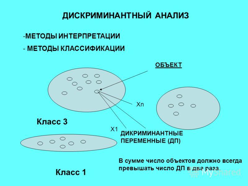 ДИСКРИМИНАНТНЫЙ АНАЛИЗ -МЕТОДЫ ИНТЕРПРЕТАЦИИ - МЕТОДЫ КЛАССИФИКАЦИИ Класс 1 Класс 3 ОБЪЕКТ Х1 ХnХn ДИКРИМИНАНТНЫЕ ПЕРЕМЕННЫЕ (ДП) В сумме число объектов должно всегда превышать число ДП в два раза.