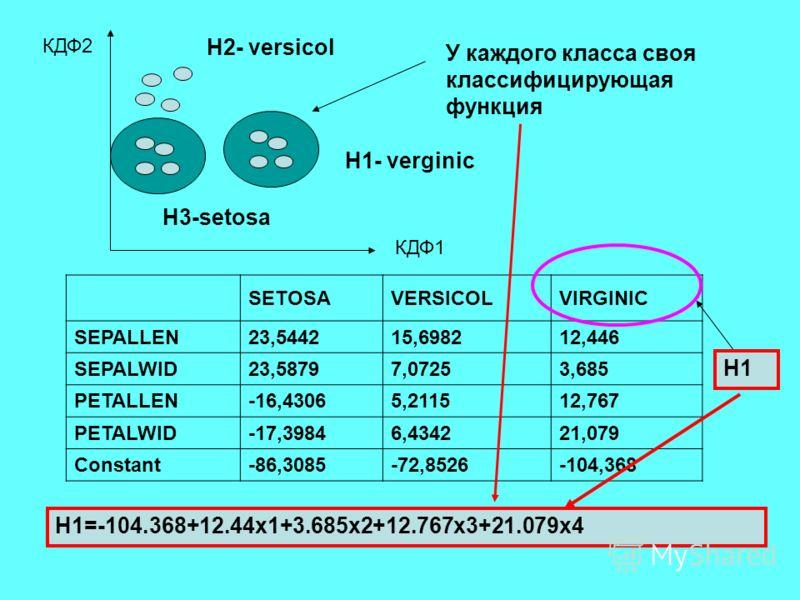 КДФ1 КДФ2 У каждого класса своя классифицирующая функция H1- verginic H2- versicol SETOSAVERSICOLVIRGINIC SEPALLEN23,544215,698212,446 SEPALWID23,58797,07253,685 PETALLEN-16,43065,211512,767 PETALWID-17,39846,434221,079 Constant-86,3085-72,8526-104,3