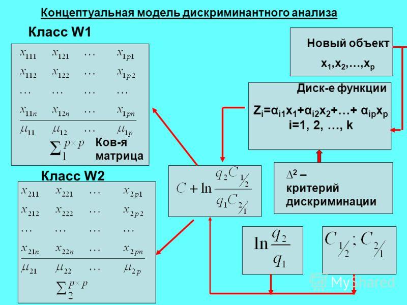 Концептуальная модель дискриминантного анализа Ков-я матрица Класс W1 Класс W2 Новый объект x 1,x 2,…,x p Диск-е функции Z i =α i1 x 1 +α i2 x 2 +…+ α ip x p i=1, 2, …, k 2 – критерий дискриминации