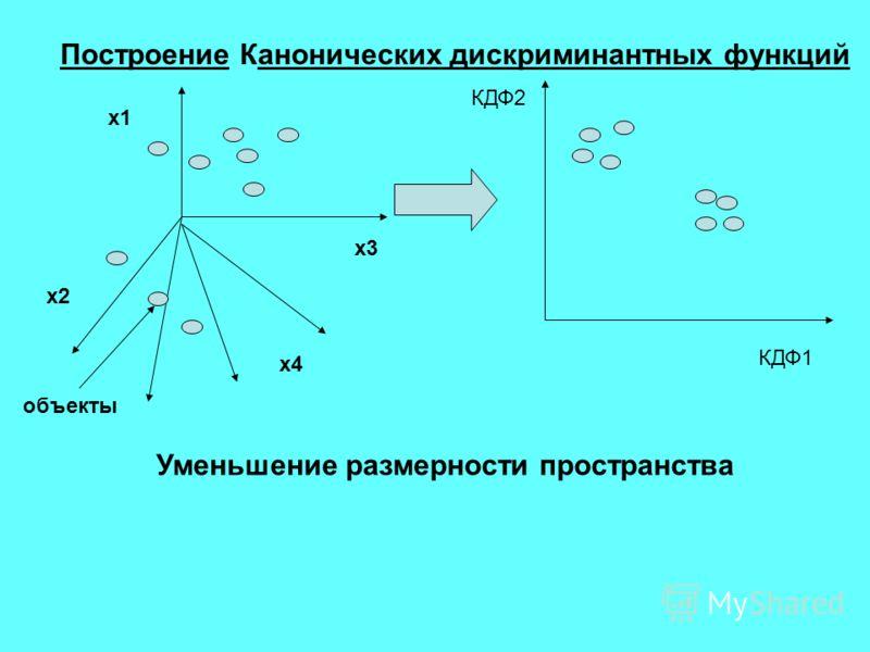Построение Канонических дискриминантных функций х1 х4 х3 х2 КДФ1 КДФ2 объекты Уменьшение размерности пространства