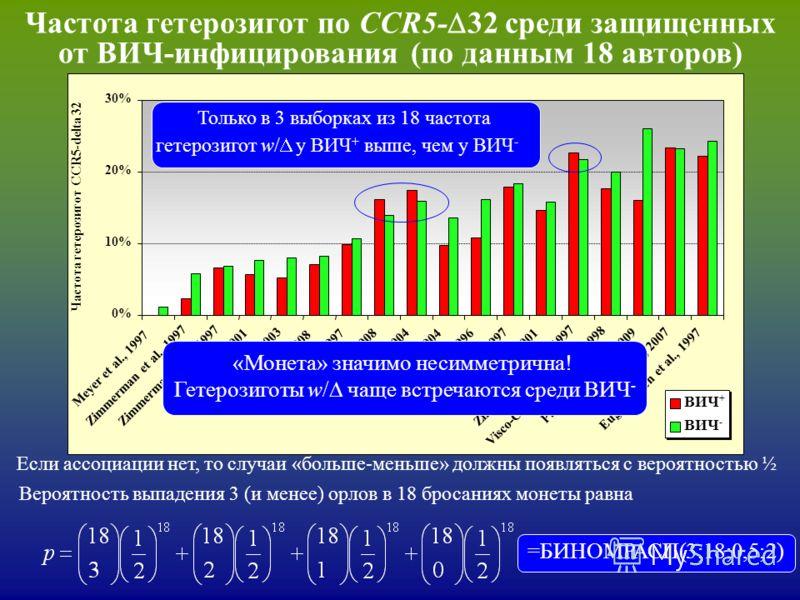 Частота гетерозигот по CCR5- 32 среди защищенных от ВИЧ-инфицирования (по данным 18 авторов) Если ассоциации нет, то случаи «больше-меньше» должны появляться с вероятностью ½ Только в 3 выборках из 18 частота гетерозигот w/ у ВИЧ + выше, чем у ВИЧ -