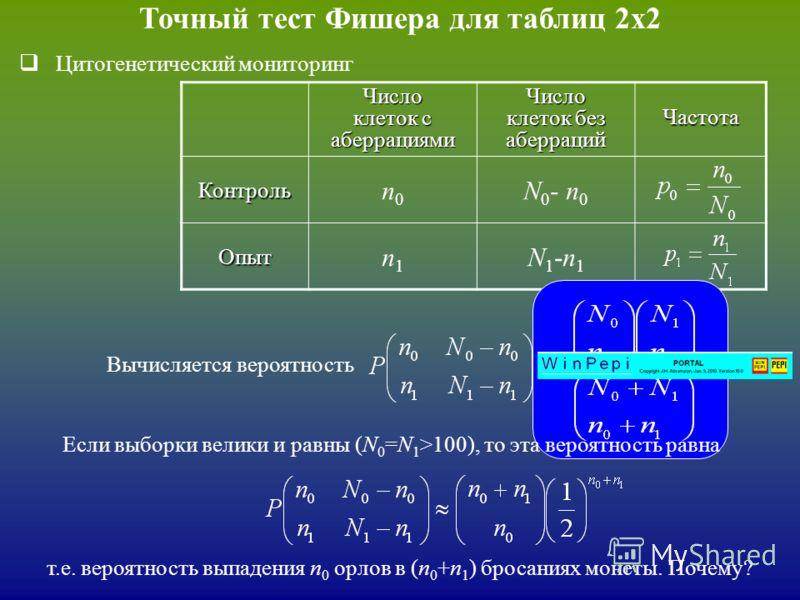Точный тест Фишера для таблиц 2х2Число клеток с аберрациями Число клеток без аберраций ЧастотаКонтроль n0n0 N 0 - n 0 Опыт n1n1 N1-n1N1-n1 Цитогенетический мониторинг при условии p 0 = p 1 Вычисляется вероятность Если выборки велики и равны (N 0 =N 1