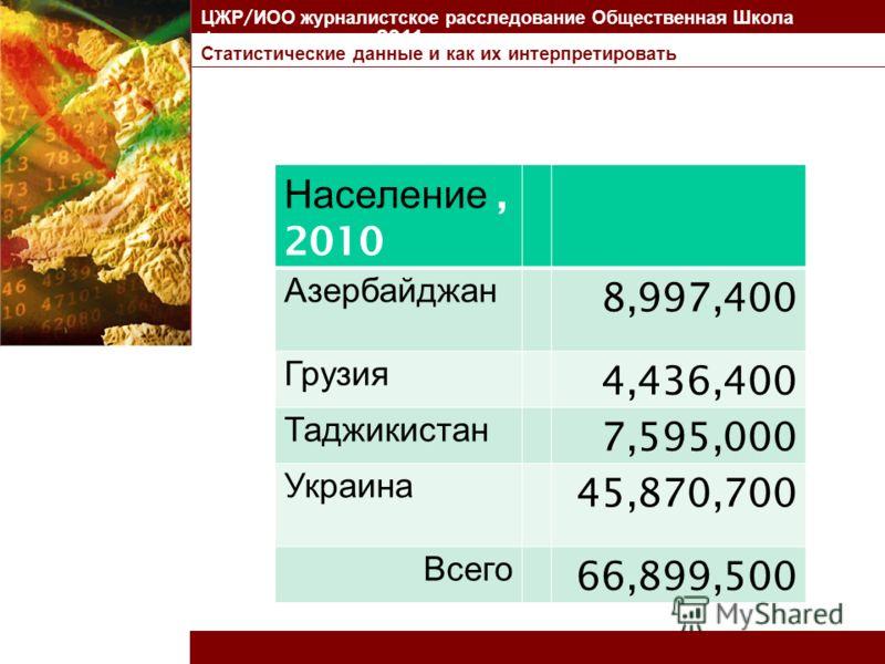 Статистические данные и как их интерпретировать ЦЖР / ИОО журналистское расследование Общественная Школа Финансов, апрель 2011 Население, 2010 Азербайджан 8,997,400 Грузия 4,436,400 Таджикистан 7,595,000 Украина 45,870,700 Всего 66,899,500