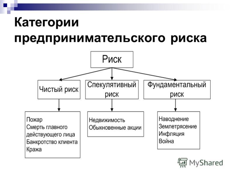Презентация на тему Риск в деятельности предприятия Экономика  4 Категории предпринимательского риска