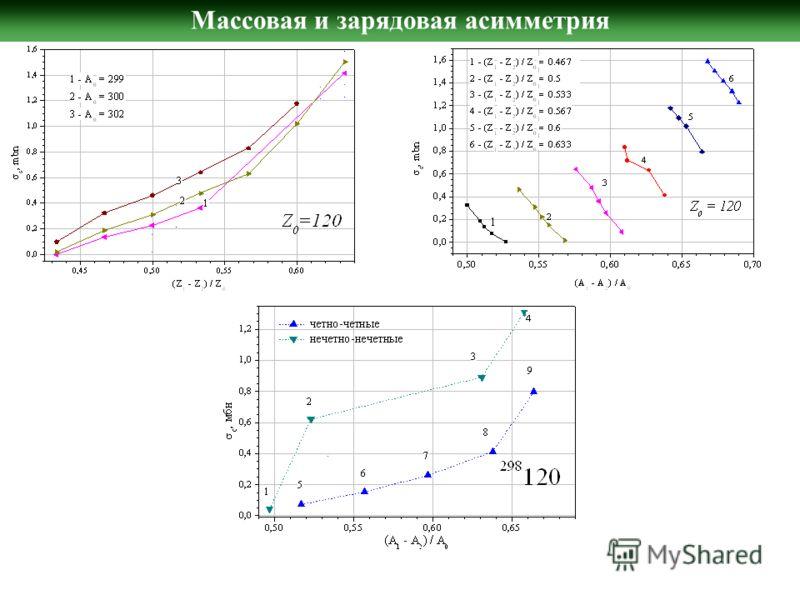 Массовая и зарядовая асимметрия