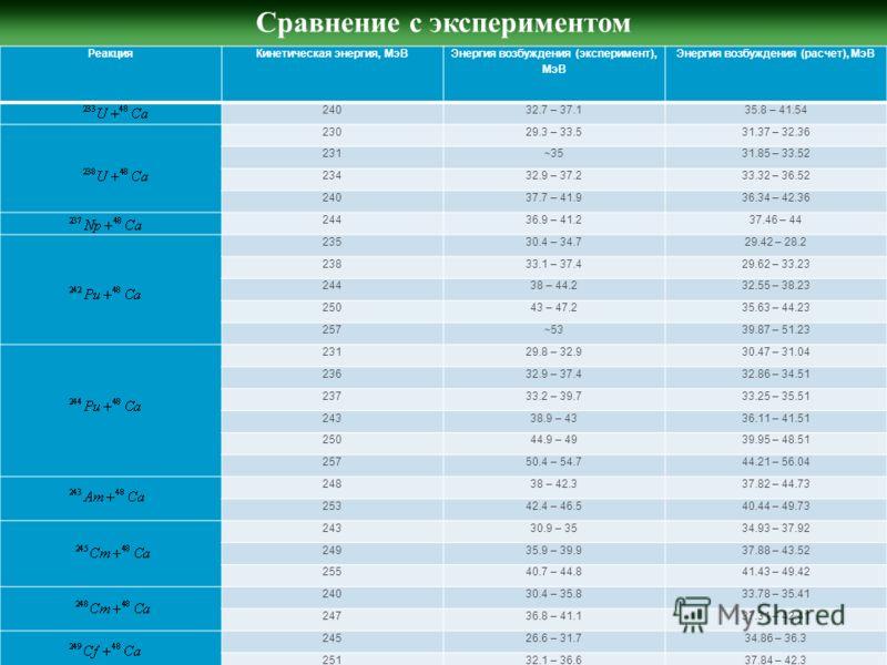 Сравнение с экспериментом РеакцияКинетическая энергия, МэВ Энергия возбуждения (эксперимент), МэВ Энергия возбуждения (расчет), МэВ 24032.7 – 37.135.8 – 41.54 23029.3 – 33.531.37 – 32.36 231~3531.85 – 33.52 23432.9 – 37.233.32 – 36.52 24037.7 – 41.93
