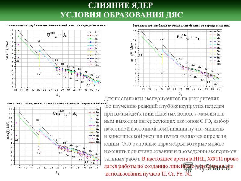 СЛИЯНИЕ ЯДЕР УСЛОВИЯ ОБРАЗОВАНИЯ ДЯС Для постановки экспериментов на ускорителях по изучению реакций глубоконеупругих передач при взаимодействии тяжелых ионов, с максималь ным выходом интересующих изотопов СТЭ, выбор начальной изотопной комбинации пу