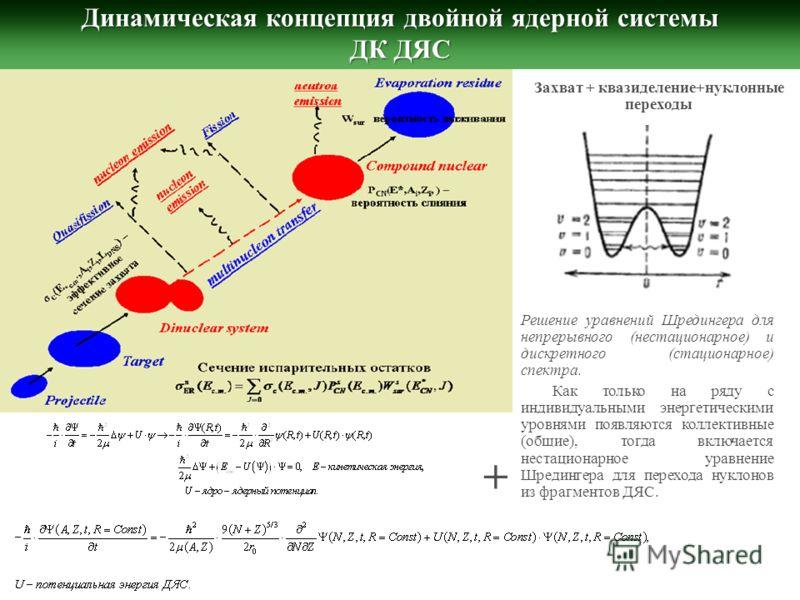 Динамическая концепция двойной ядерной системы ДК ДЯС Захват + квазиделение+нуклонные переходы Решение уравнений Шредингера для непрерывного (нестационарное) и дискретного (стационарное) спектра. Как только на ряду с индивидуальными энергетическими у