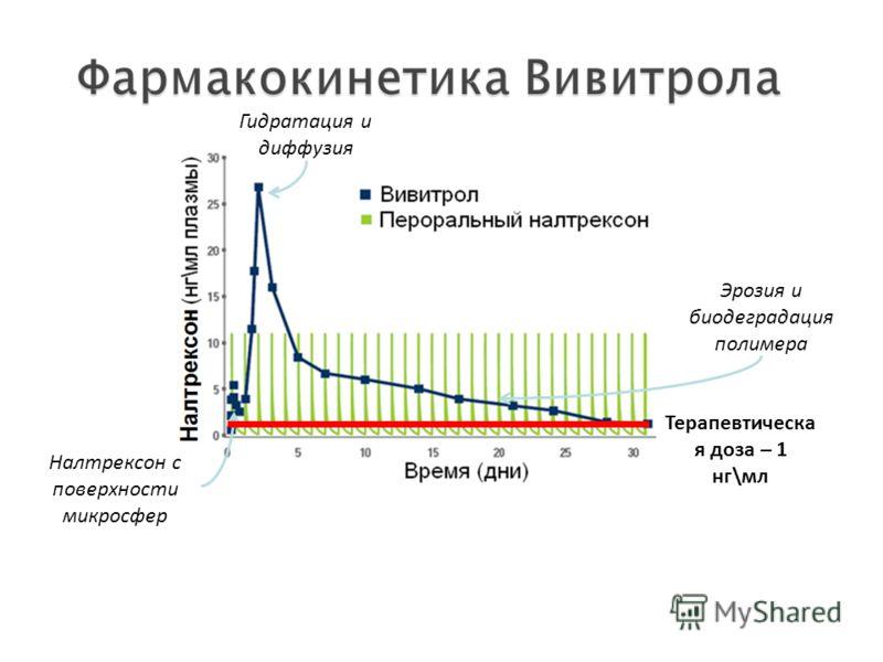 Налтрексон с поверхности микросфер Эрозия и биодеградация полимера Терапевтическа я доза – 1 нг\мл Гидратация и диффузия