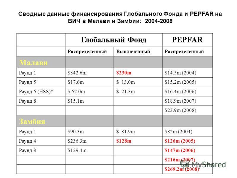 Сводные данные финансирования Глобального Фонда и PEPFAR на ВИЧ в Малави и Замбии: 2004-2008 Глобальный ФондPEPFAR РаспределенныйВыплаченныйРаспределенный Малави Раунд 1$342.6m$230m$14.5m (2004) Раунд 5$17.6m$ 13.0m$15.2m (2005) Раунд 5 (HSS)*$ 52.0m